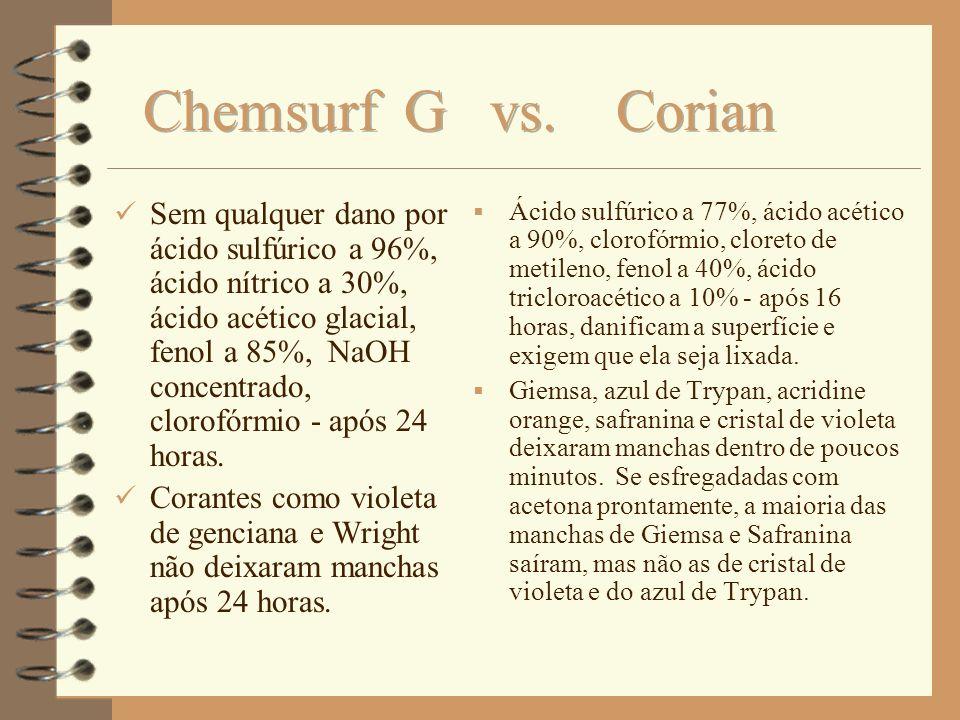 Chemsurf G vs. Corian