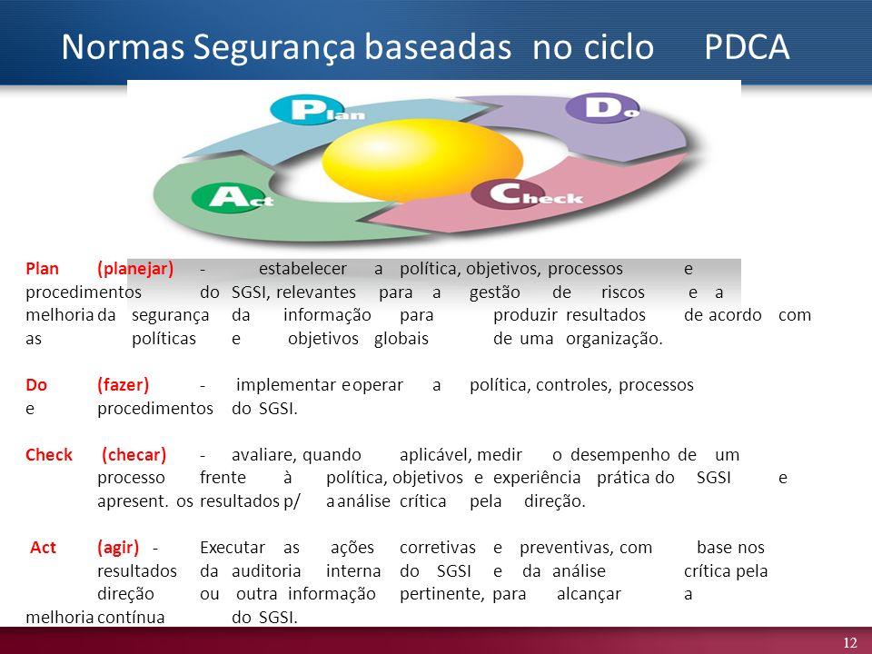 Normas Segurança baseadas no ciclo PDCA