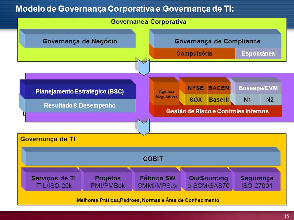 Modelo de Governança Corporativa e Governança de TI: