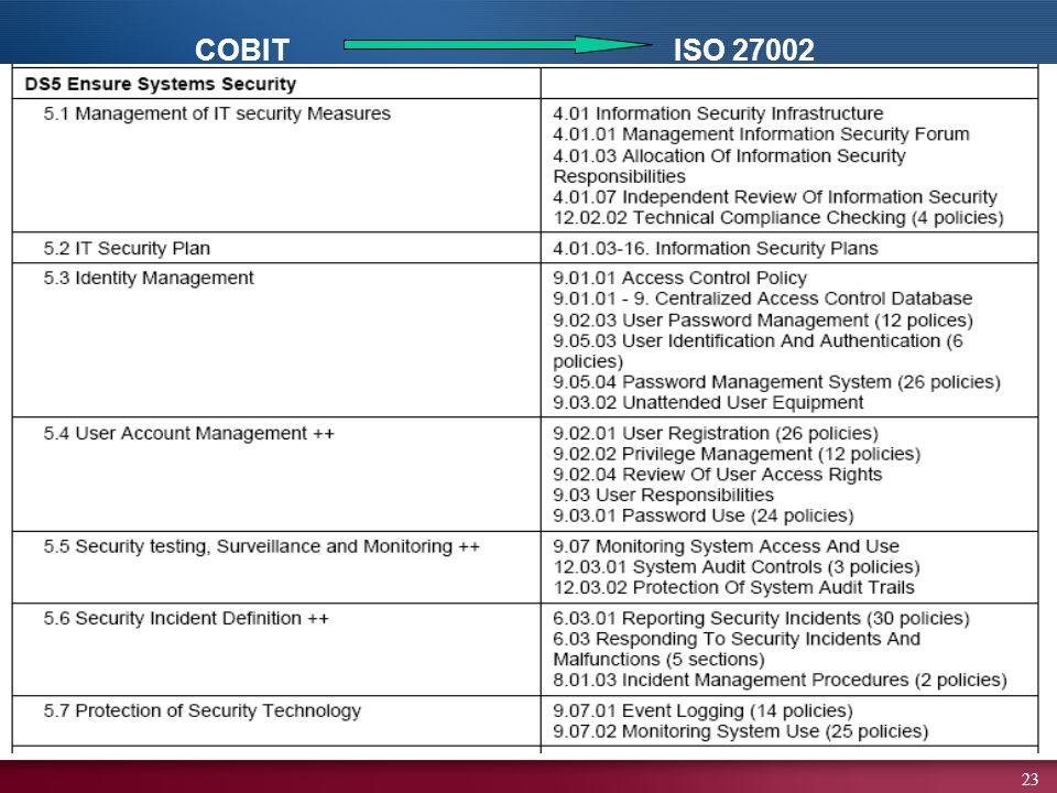 COBIT ISO 27002