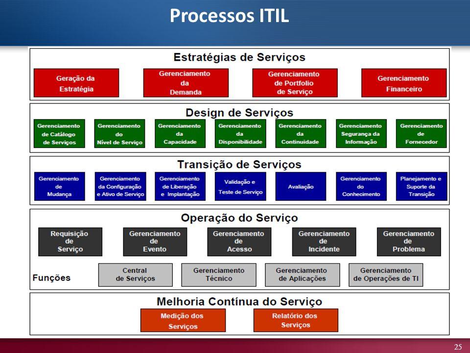 Processos ITIL