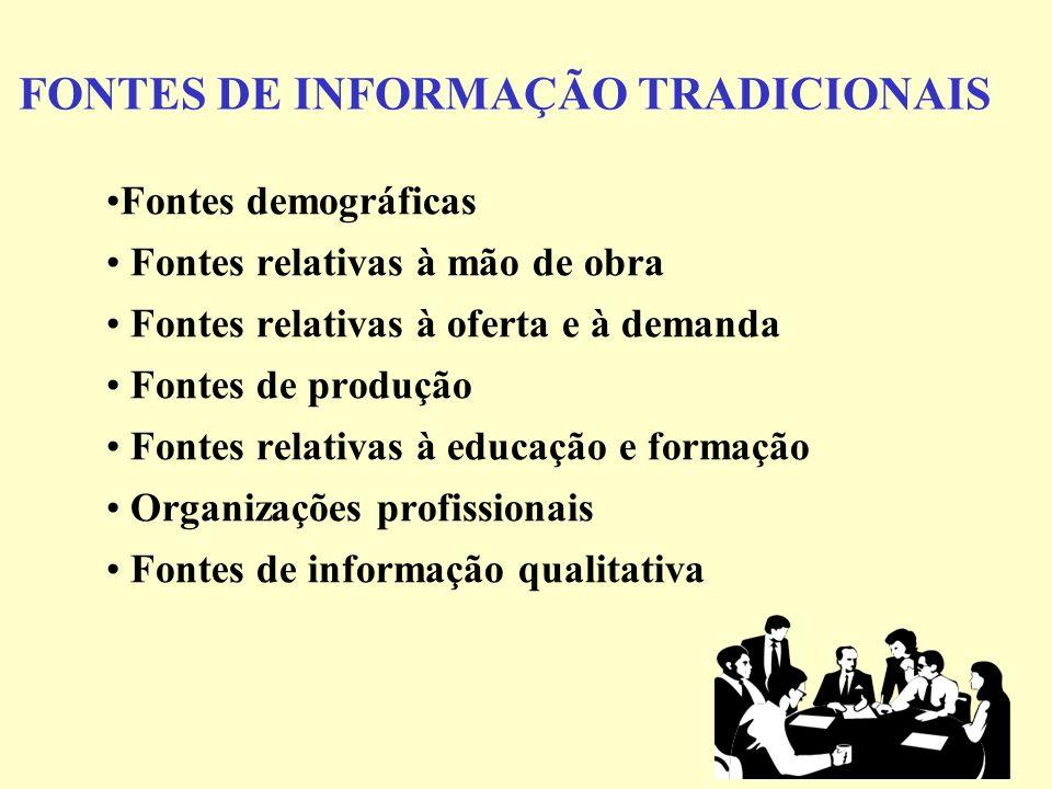 FONTES DE INFORMAÇÃO TRADICIONAIS