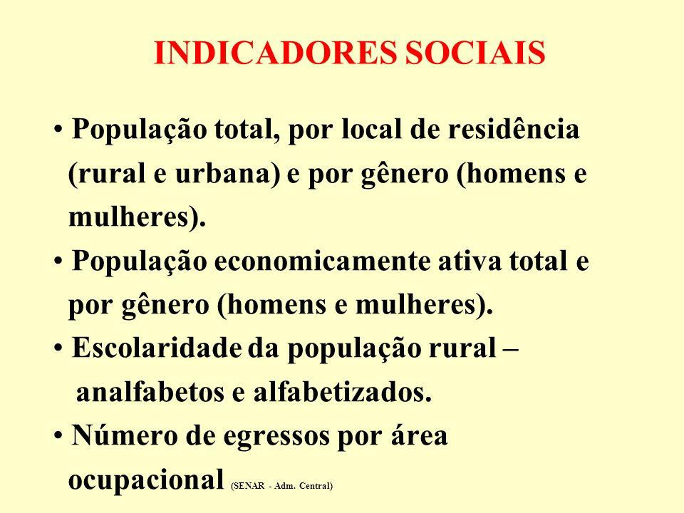 INDICADORES SOCIAIS População total, por local de residência