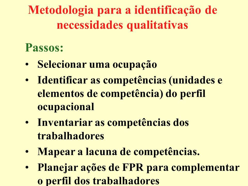 Metodologia para a identificação de necessidades qualitativas