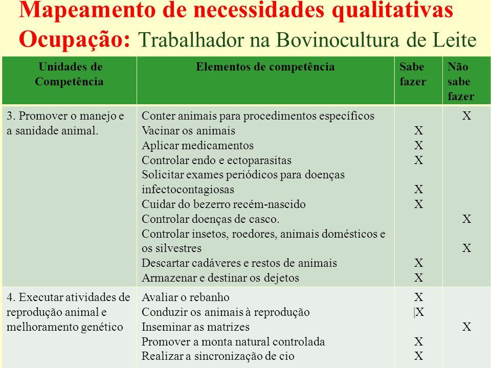 Unidades de Competência Elementos de competência