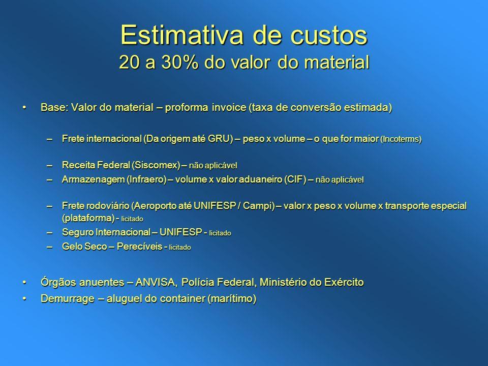 Estimativa de custos 20 a 30% do valor do material