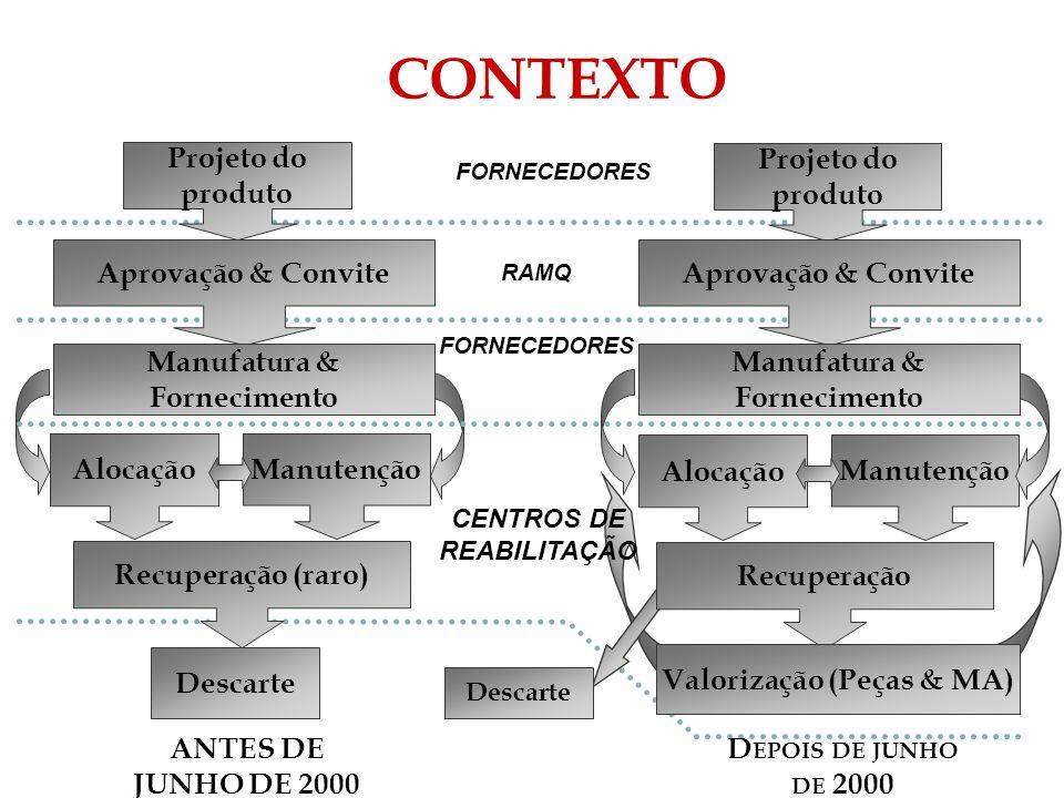 CONTEXTO Projeto do produto Projeto do produto Aprovação & Convite