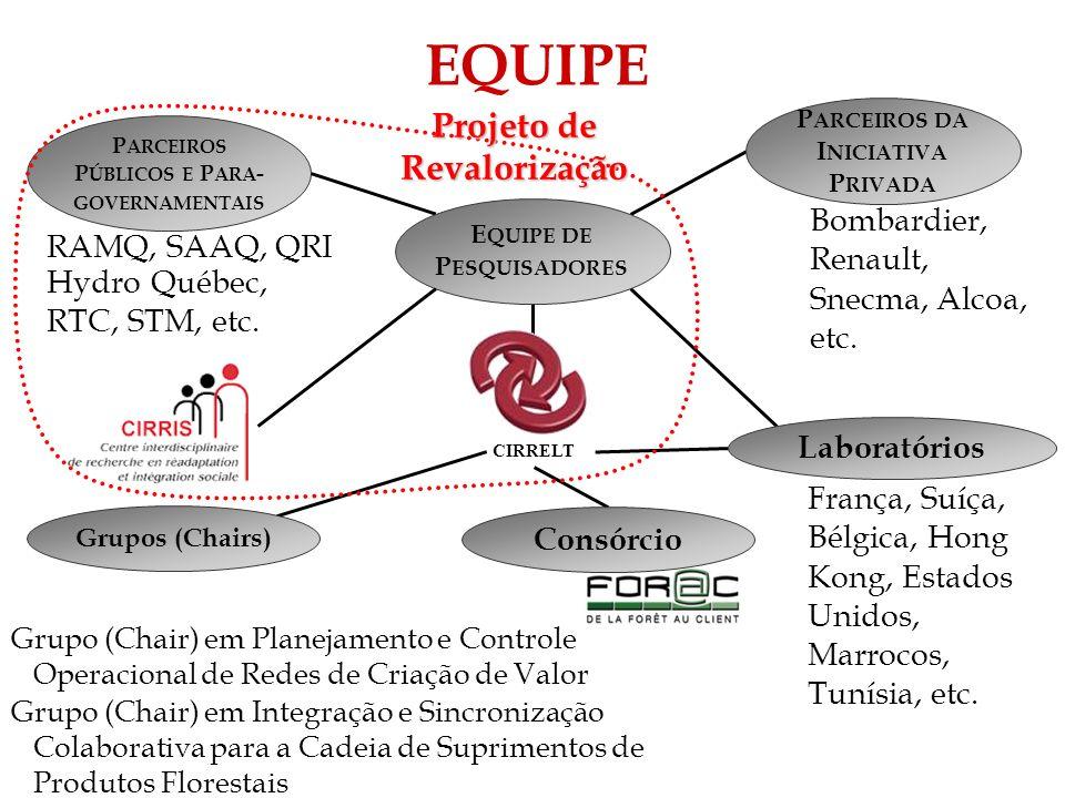 EQUIPE Projeto de Revalorização