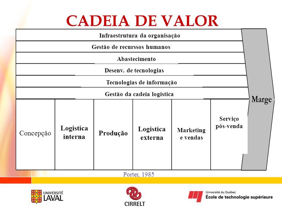 CADEIA DE VALOR Concepção Logistica interna Logistica externa Produção
