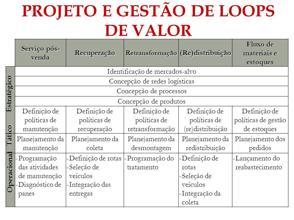 PROJETO E GESTÃO DE LOOPS DE VALOR