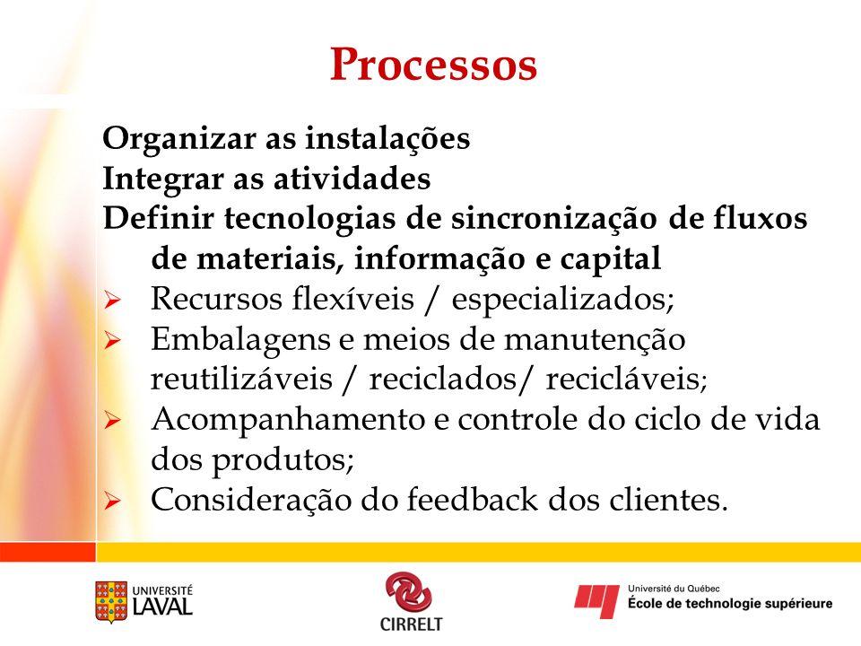 Processos Organizar as instalações Integrar as atividades