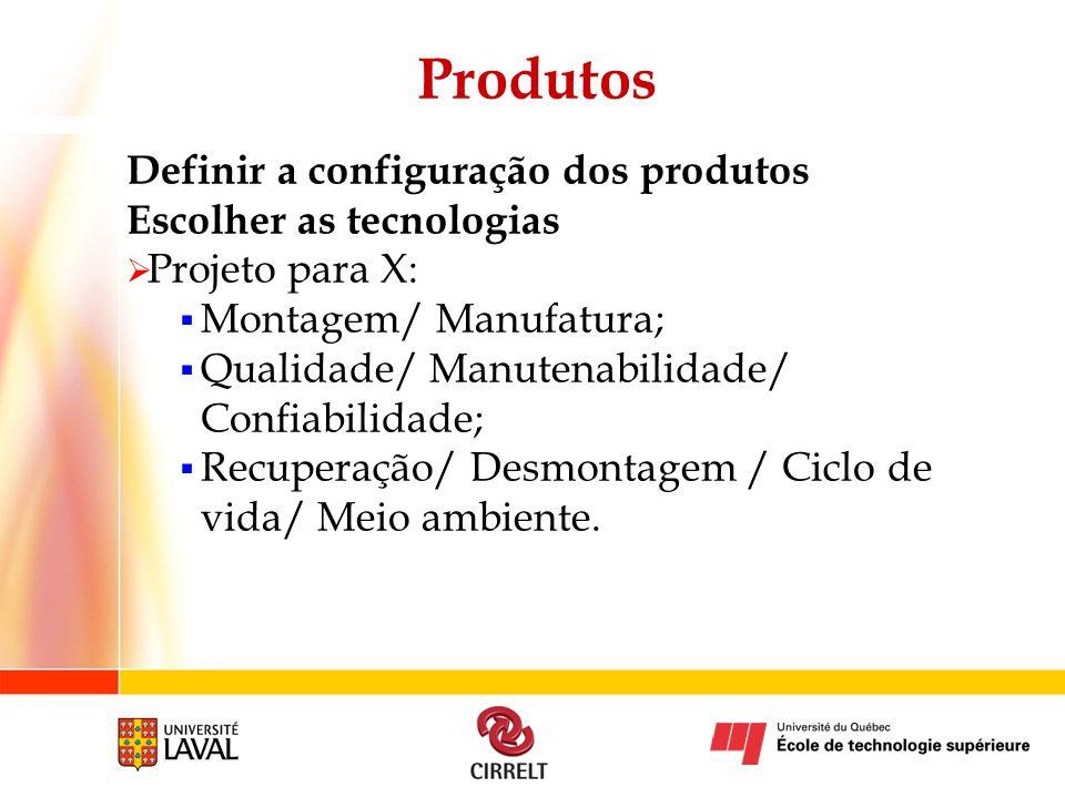 Produtos Definir a configuração dos produtos Escolher as tecnologias