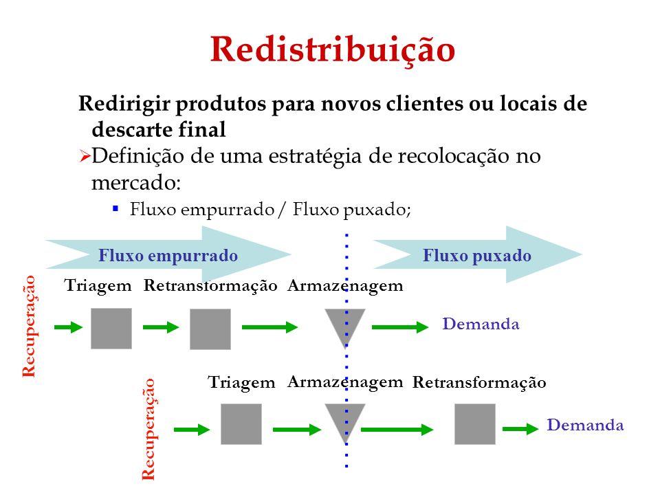Redistribuição Redirigir produtos para novos clientes ou locais de descarte final. Definição de uma estratégia de recolocação no mercado: