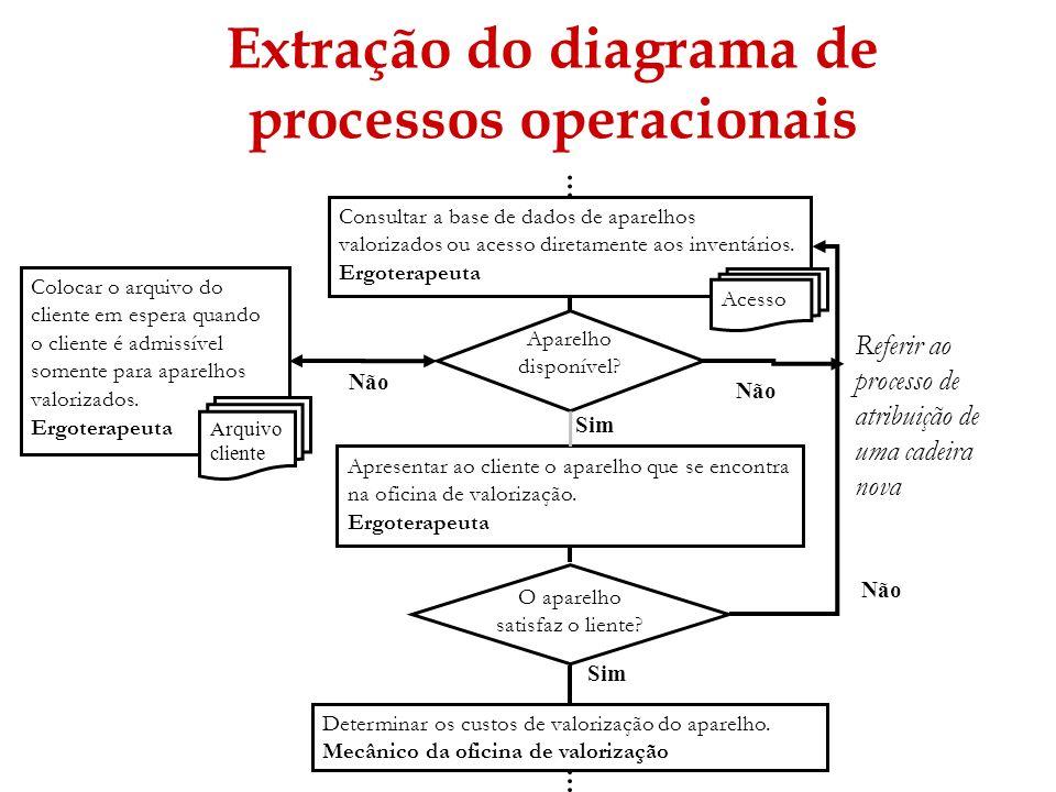 Extração do diagrama de processos operacionais