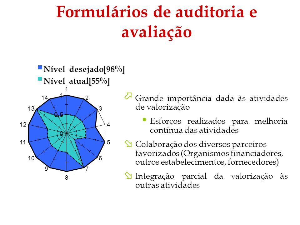 Formulários de auditoria e avaliação