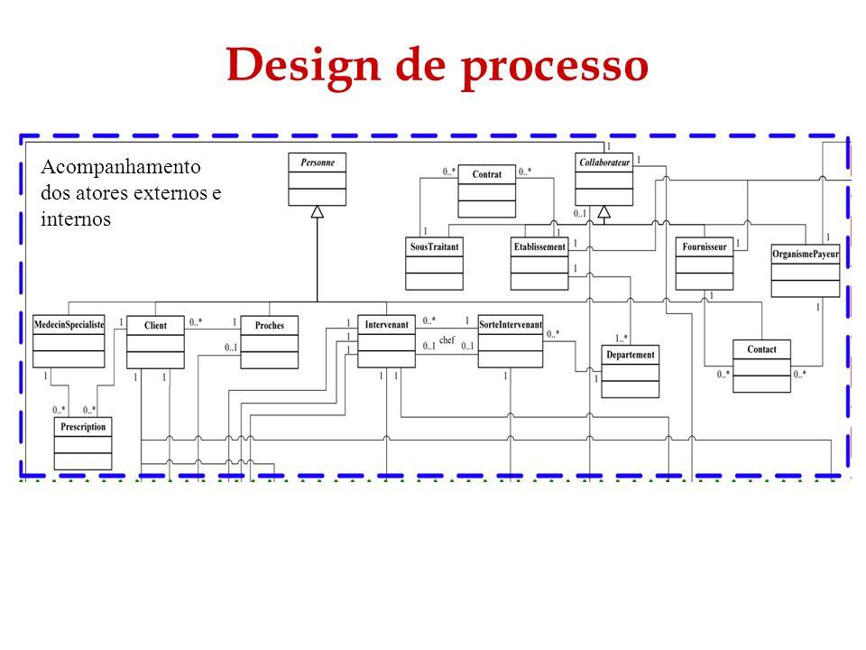 Design de processo Acompanhamento dos atores externos e internos