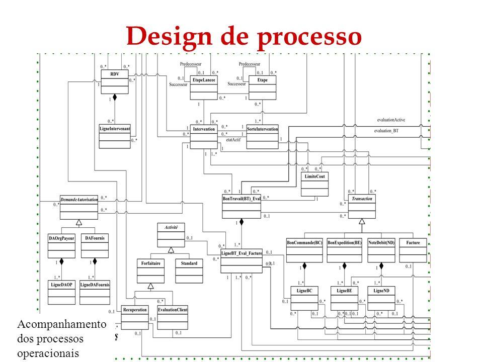 Design de processo Acompanhamento dos processos operacionais