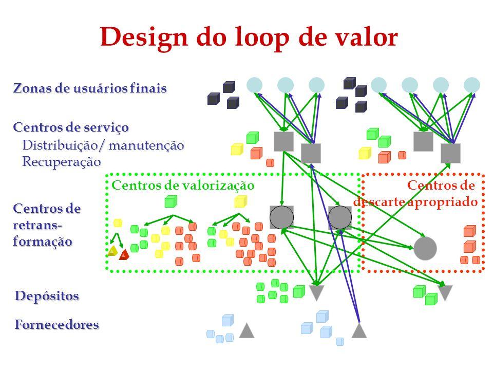 Design do loop de valor Zonas de usuários finais Centros de serviço