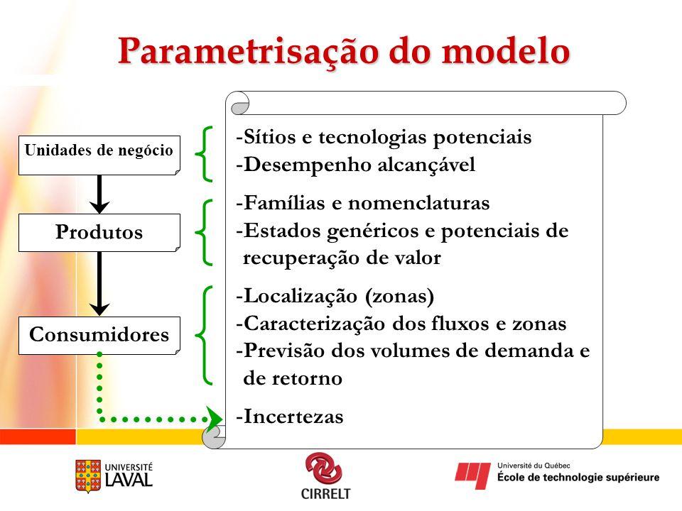 Parametrisação do modelo