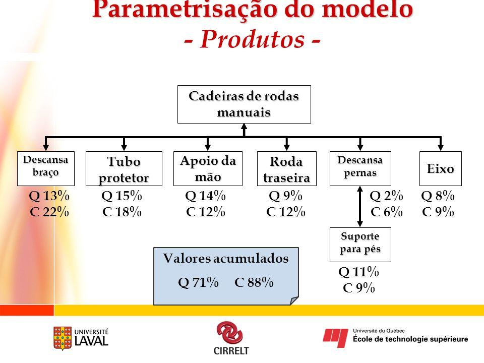 Parametrisação do modelo - Produtos - Cadeiras de rodas manuais
