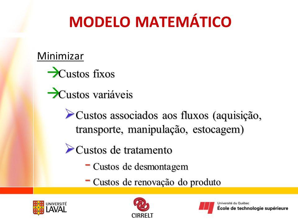 MODELO MATEMÁTICO Minimizar Custos fixos Custos variáveis