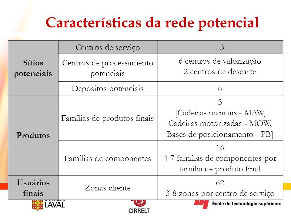 Características da rede potencial