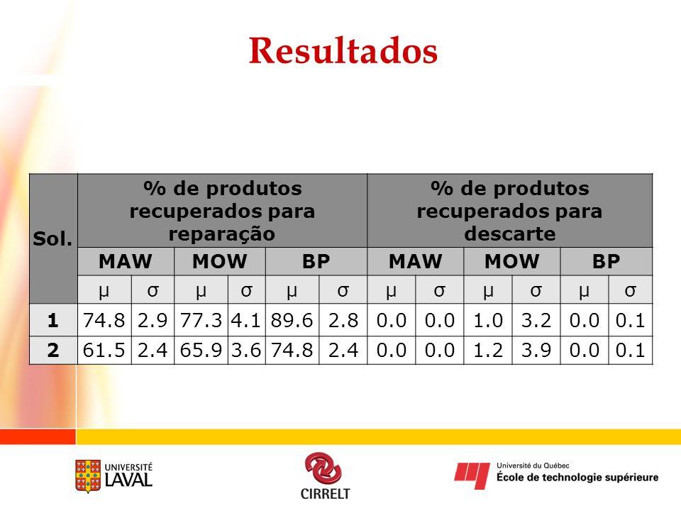 Resultados Sol. % de produtos recuperados para reparação