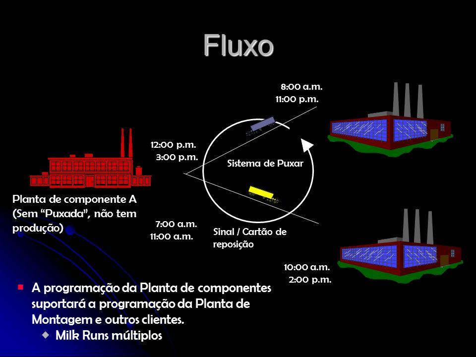 Fluxo Planta de componente A. (Sem Puxada , não tem produção) 12:00 p.m. 3:00 p.m. 7:00 a.m. 11:00 a.m.