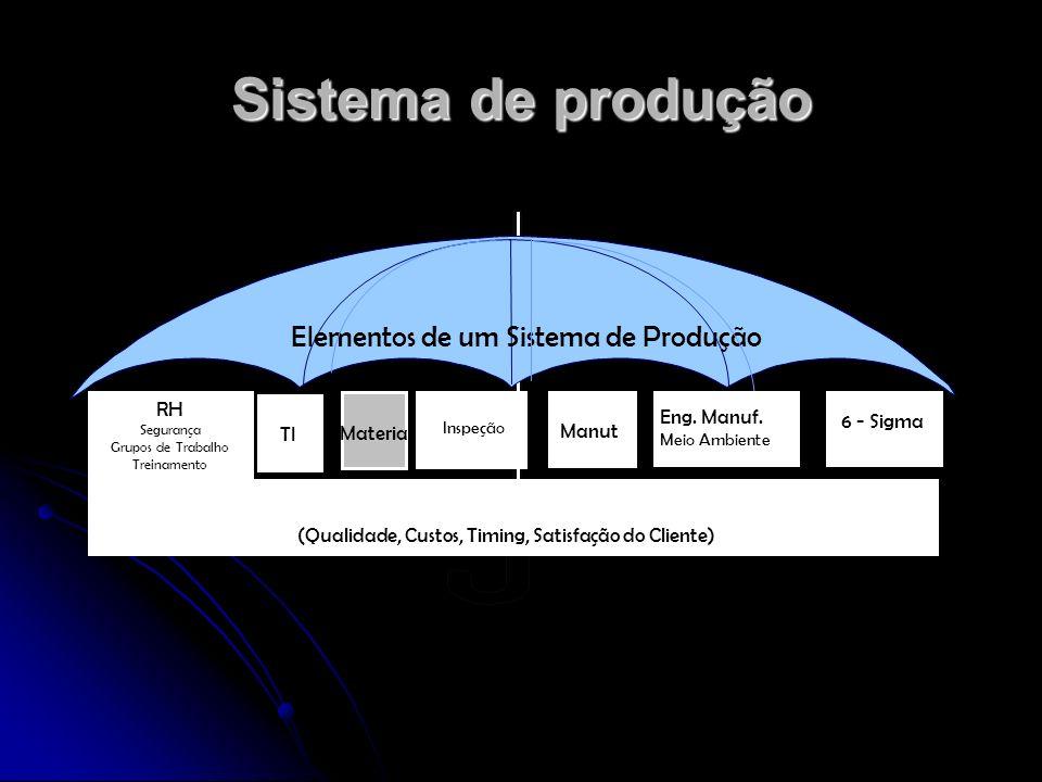 Elementos de um Sistema de Produção