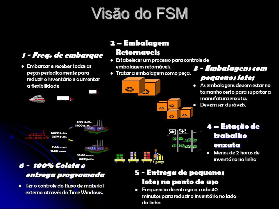 Visão do FSM 2 – Embalagem Retornaveis 1 - Freq. de embarque