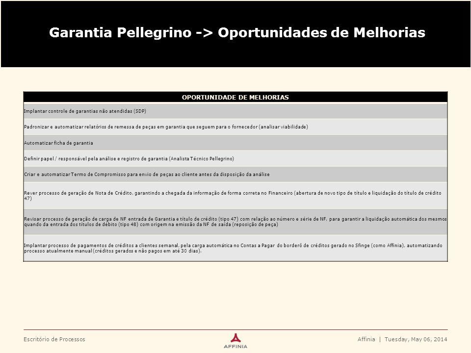 Garantia Pellegrino -> Oportunidades de Melhorias