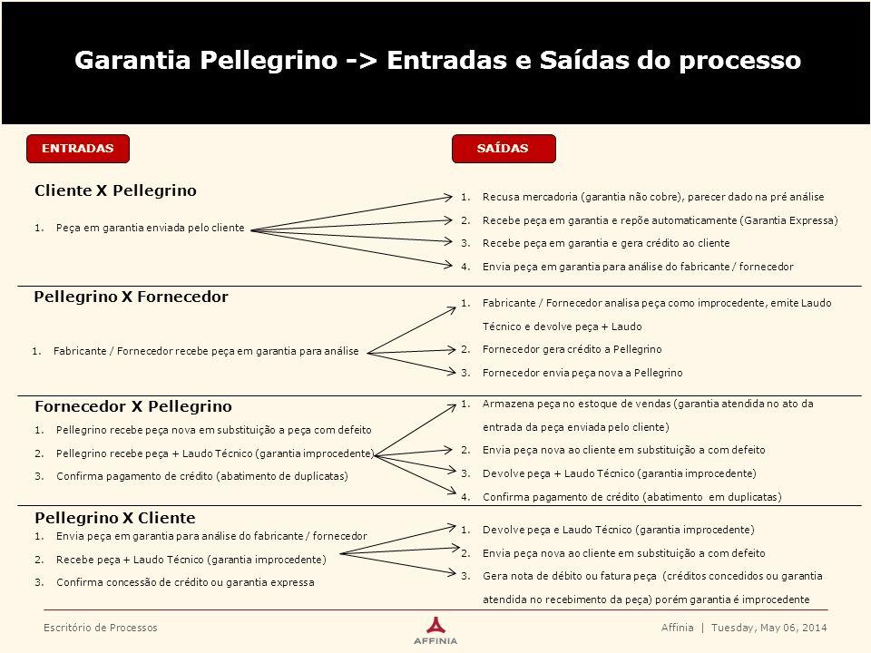 Garantia Pellegrino -> Entradas e Saídas do processo