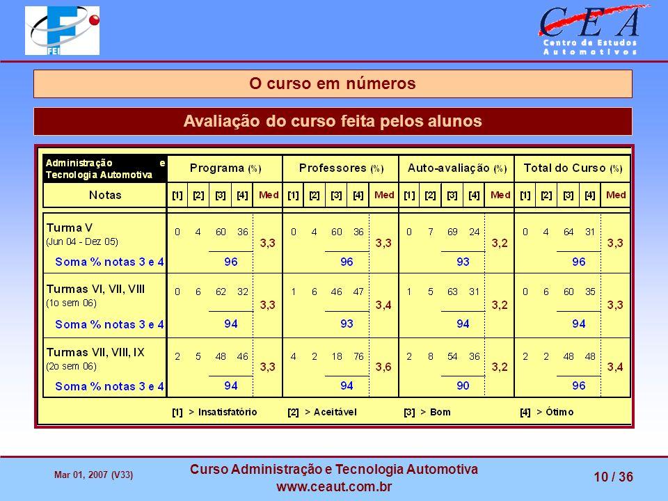 O curso em números Avaliação do curso feita pelos alunos