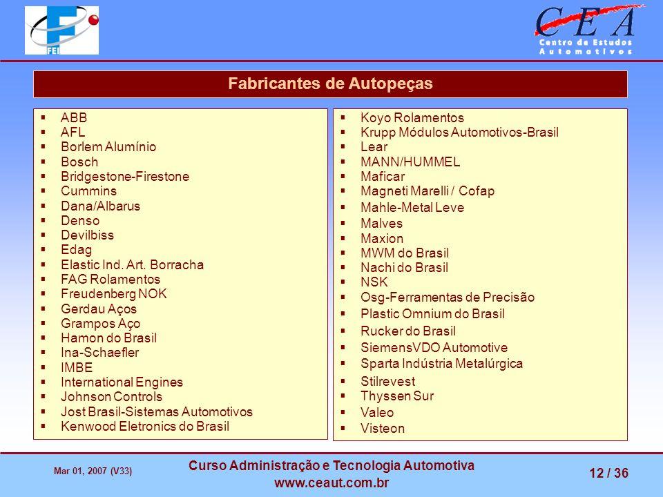Fabricantes de Autopeças Curso Administração e Tecnologia Automotiva