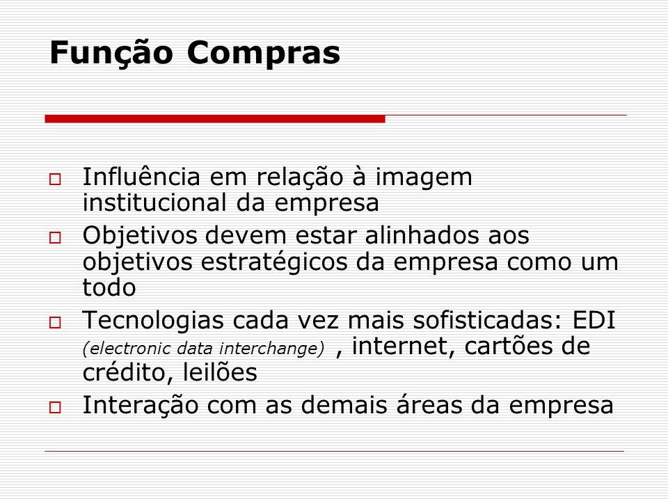 Função Compras Influência em relação à imagem institucional da empresa
