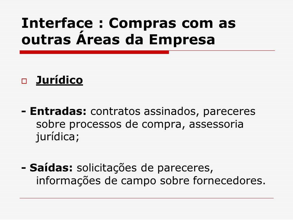 Interface : Compras com as outras Áreas da Empresa