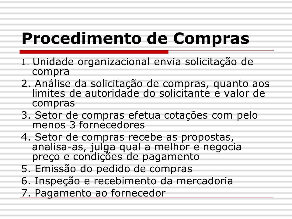 Procedimento de Compras