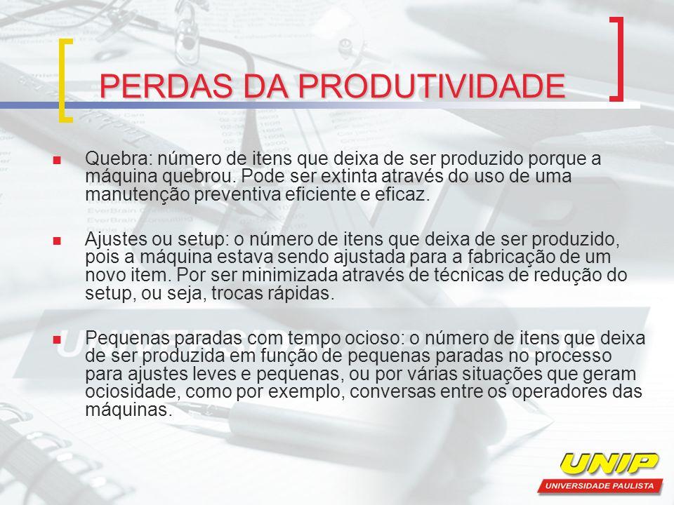 PERDAS DA PRODUTIVIDADE