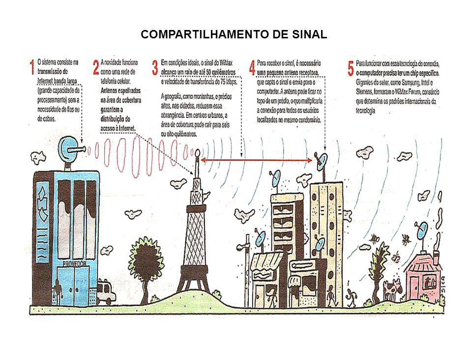 COMPARTILHAMENTO DE SINAL
