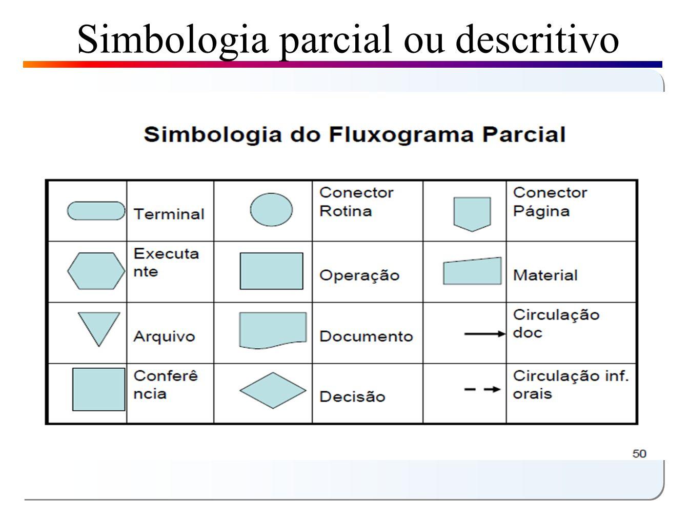 Simbologia parcial ou descritivo