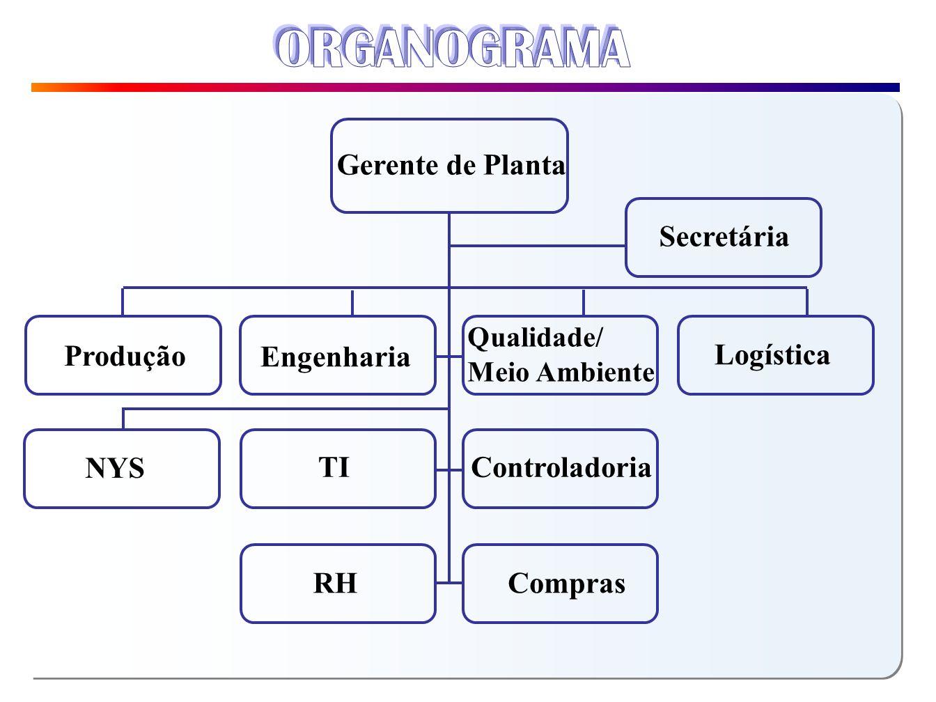 ORGANOGRAMA Gerente de Planta Secretária Produção Engenharia Logística
