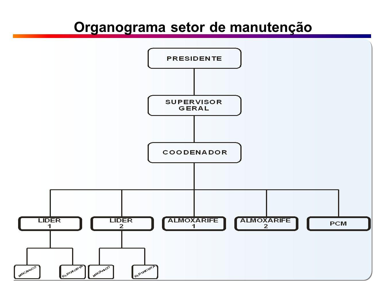 Organograma setor de manutenção