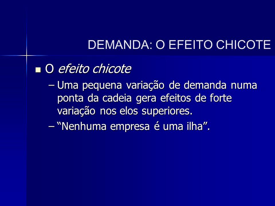 DEMANDA: O EFEITO CHICOTE