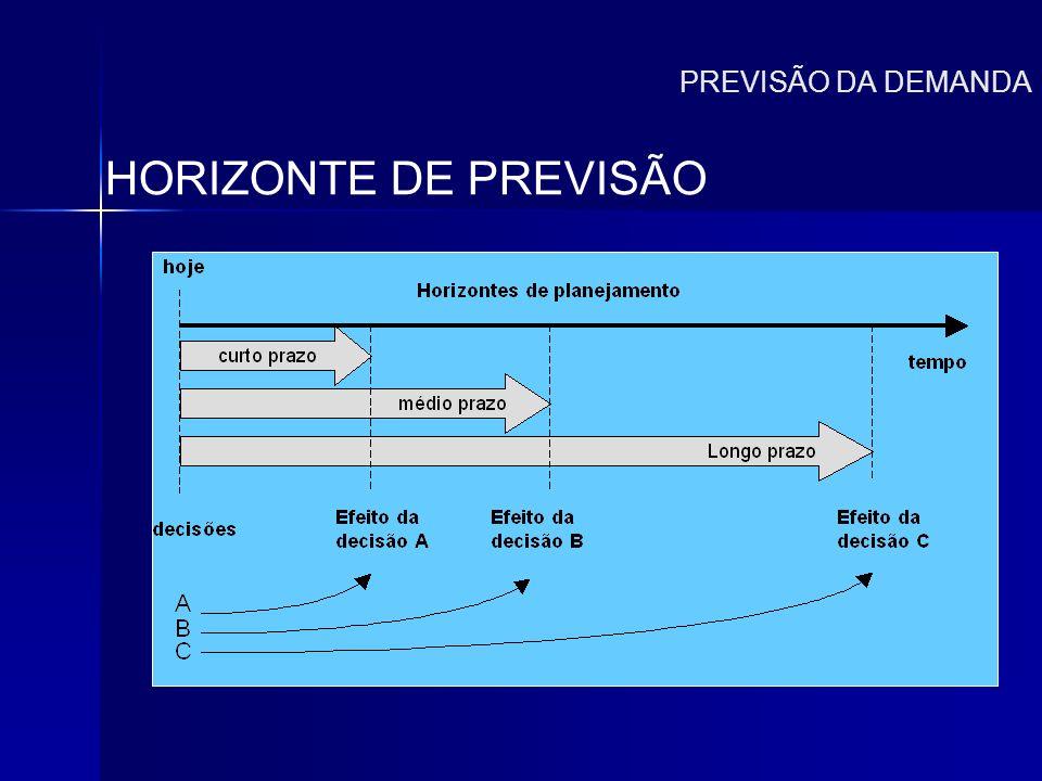 PREVISÃO DA DEMANDA HORIZONTE DE PREVISÃO