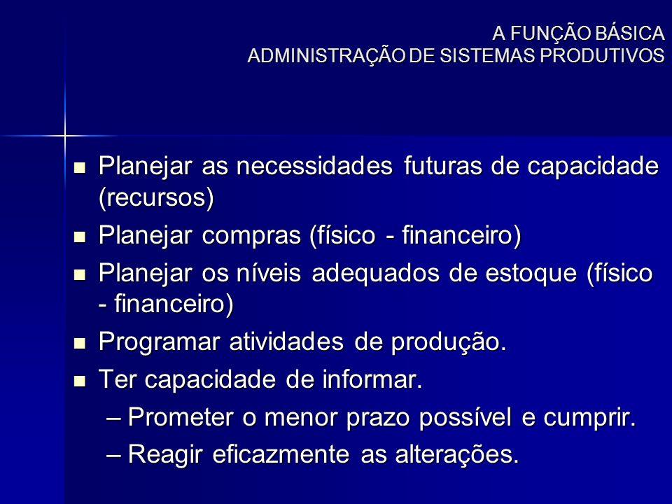 A FUNÇÃO BÁSICA ADMINISTRAÇÃO DE SISTEMAS PRODUTIVOS