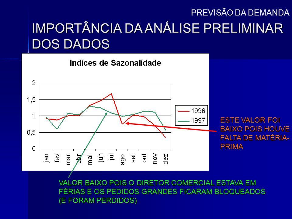 IMPORTÂNCIA DA ANÁLISE PRELIMINAR DOS DADOS