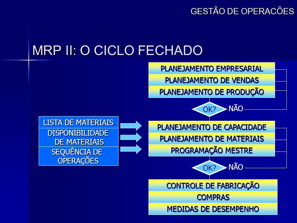 MRP II: O CICLO FECHADO GESTÃO DE OPERACÕES PLANEJAMENTO EMPRESARIAL