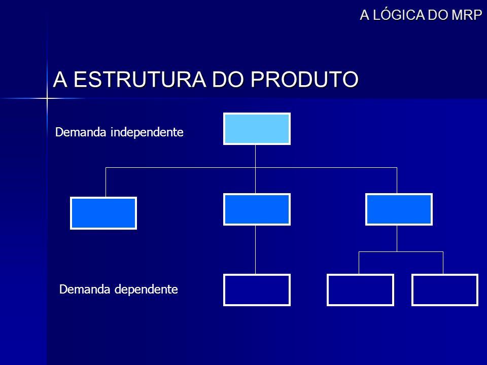 A ESTRUTURA DO PRODUTO A LÓGICA DO MRP Demanda independente