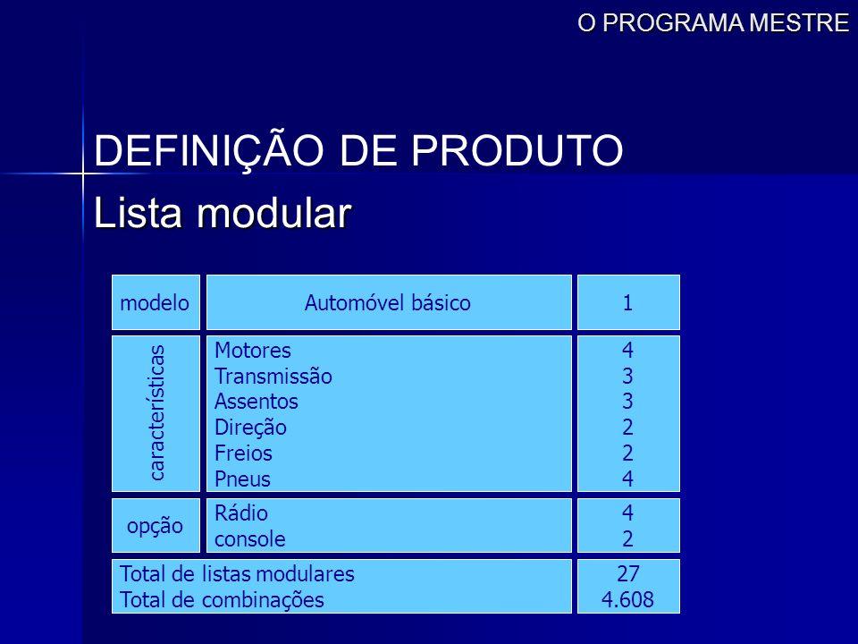 DEFINIÇÃO DE PRODUTO Lista modular O PROGRAMA MESTRE modelo