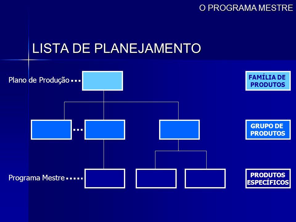 LISTA DE PLANEJAMENTO O PROGRAMA MESTRE Plano de Produção
